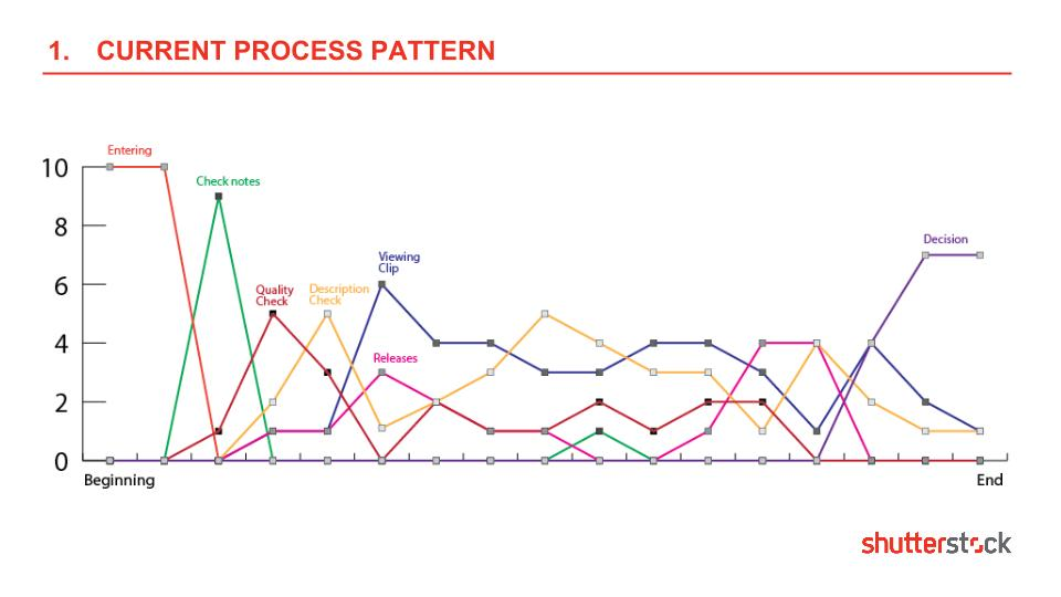 Analysis of the current process