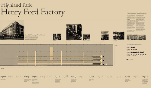 Henry Ford Factory Poster – Mini Kim